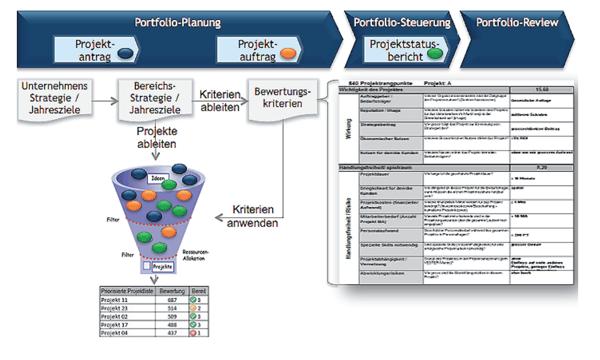 Ableitung und Anwendung von Bewertungskritieren Project Competence