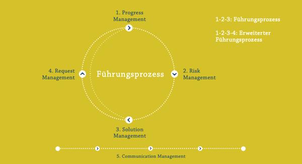 Der zentrale fünfteilige Führungsprozess Project Competence
