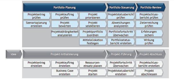 Prozess Landkarte eines Projektportfolio Managements
