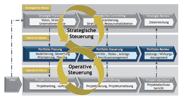 Strategischer und operativer Nutzen eines PPMs Project Competence
