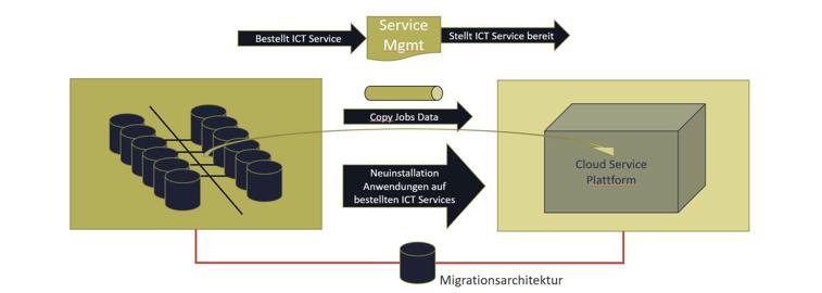 Data Center Konsolidierung mit neuen IT-Services & Überführung der Applikationen