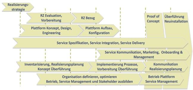 Vorgehensplanung Data Center Konsolidierung mit neuen IT-Services & Überführung der Applikationen