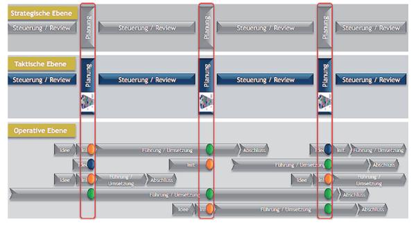den Priorisierungs und Selektionsprozess mit einbezogen Project Competence
